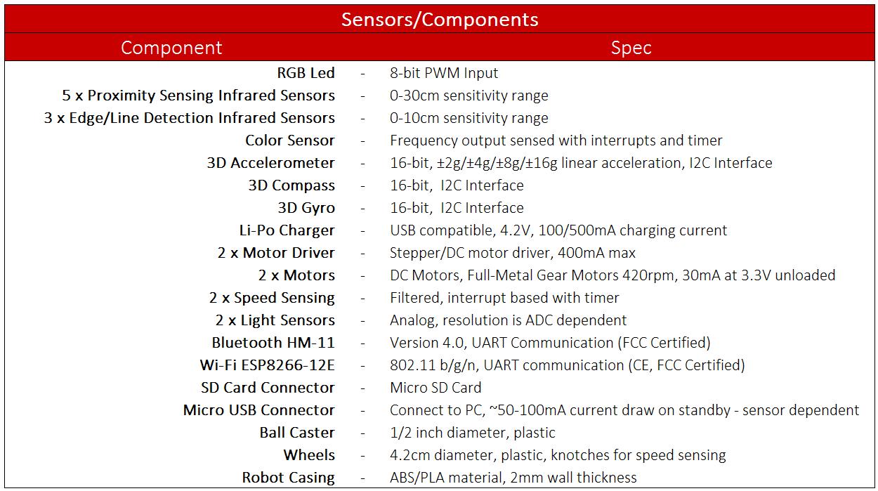 Sensor_Components Table