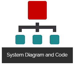 System Diagram and Code